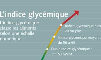 L'indice glycémique