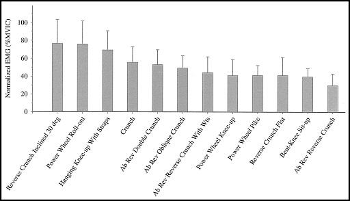 Comparatif de l'activité du haut des abdos de différents mouvements